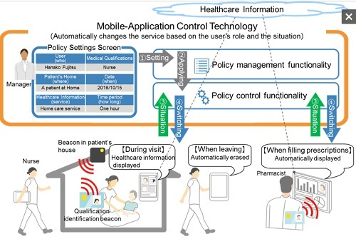 Fujitsu Develops and Partners to Trial Mobile-App Control Technology to Revolutionize Home Healthcare
