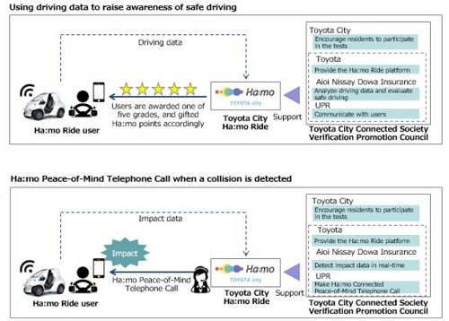 """Toyota to Start Verification Tests in Japan Using """"Ha:mo Ride"""" Driving Data"""