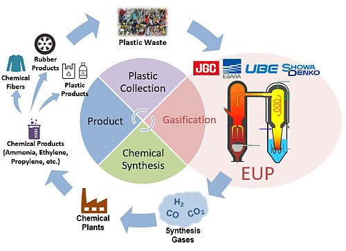 JGC, Ebara Environmental Plant, Ube Industries, Showa Denko